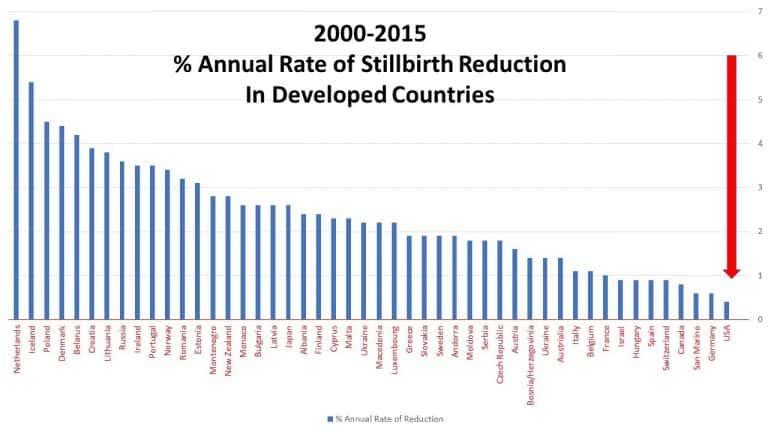 Stillbirth rate of reduction