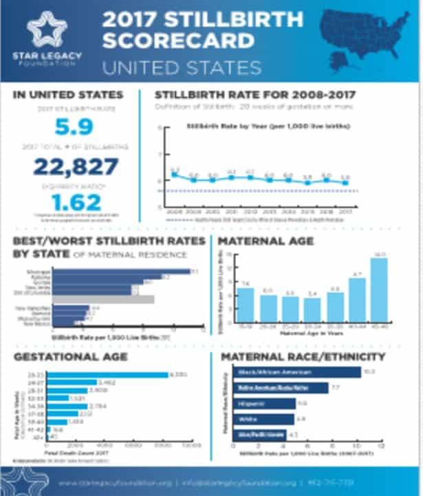 US Stillbirth Scorecard 2017